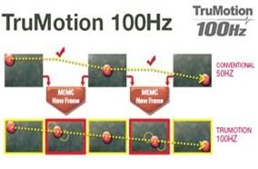 Công nghệ quét hình TruMotion 100Hz